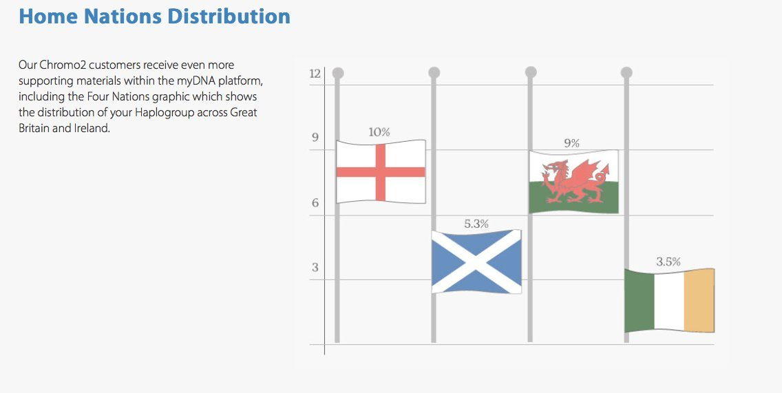 Distribution of YDNA haplogroups in Britain and Ireland t