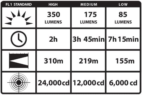 Black Streamlight 75734 Stinger C4 LED Rechargeable Flashlight with DC Piggyback Holder 350 Lumens