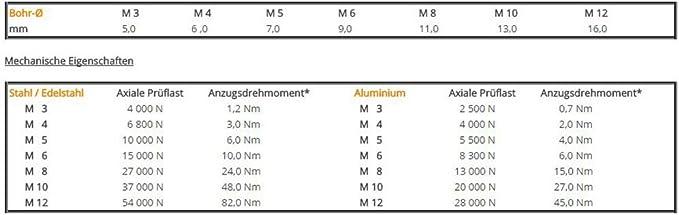 Blindnietmuttern Sortiment 55tlg Edelstahl A2 Senkkopf M3-M10 versandkostenfrei