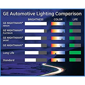 GE Lighting 9006XSLL/BP Long Life OEM Halogen Replacement Headlight Bulb