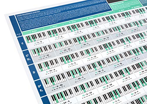 The Really Useful Chord Progression Poster - Learn to Play Piano and Keyboard with our Piano and Keyboard Chord Poster - A1 Glossy Paper Folded to A4