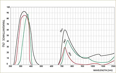 ZIRAN ZWB2 Ultravioletter UV-Bandpassfilter UV-Taschenlampendurchmesser 28 mm Dicke 2 mm