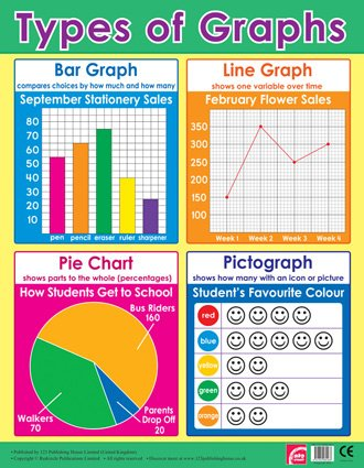 Types Of Graphs Maths School Poster Chart AmazonCoUk Office Products