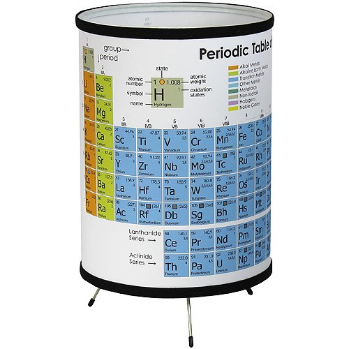 Tripod Periodic Table of Elements - Table Periodic Categories