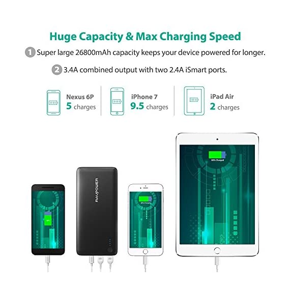 Portable Charger RAVPower 26800mAh 30W PD USB C Power Bank High-Capacity Power Delivery External Battery Pack with Fast… 4 【Large Capacity】:The massive 26800mAh battery capacity provides more than 4 charges for iPhone 11 Pro Max, 6 full chargers for Samsung S20, 7 full charges for Huawei P40, one and a half charges for iPad Pro; fully compatible with iPhone 11/12/12Mini/12 Pro/12Max Pro/XS / XS Max / XR, Samsung Galaxy S20/S10/S9/S8/S7 and other USB devices. 【Massive 30W Type-C Output】: Deliver a 30W high-speed charge to phones, tablets, laptops, and more via the two iSmart ports; recharge the 26800mAh battery through the Type-C port in just 4-5 hours (compared to the standard 14 hours). 【Multiple Outputs】:The Type-C output reaches up to 30W that matches the original AC MacBook charger, so you can charge all devices including a MacBook in no time; additional two 2.4A iSmart ports support more devices charging at the same time.