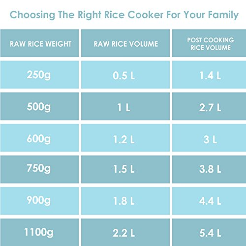 Aroma Simply Stainless 3-Cup(Uncooked) to 6-Cup (Cooked) Rice Cooker, White by Aroma Housewares (Image #2)