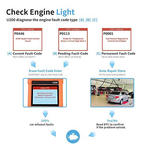 Amazon com: LAUNCH U200 OBD2 Code Reader Enhanced Check Engine Light