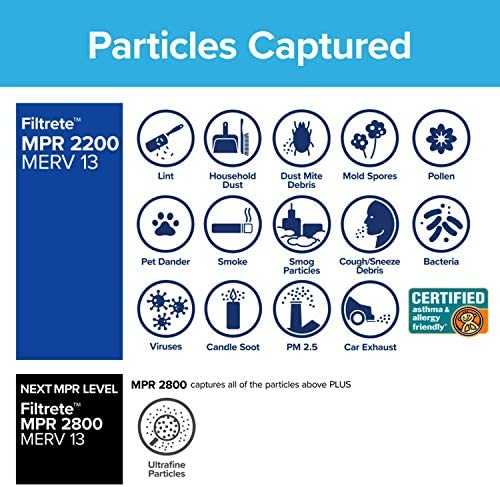 Filtrete MPR 2200Gesundes Wohnen Elite Allergen Reduction AC Ofen Air Filter, 12x 24x 1, 6er Pack