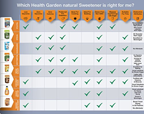 Sugar Free Xylitol Baking Sweetener, All Natural, Non GMO Sugar Replacement - 35 oz. - By Health Garden by Health Garden (Image #2)'