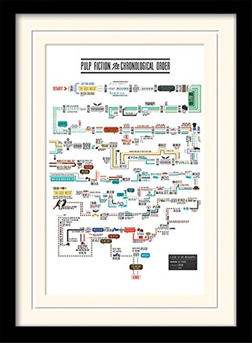 1art1 101633 Pulp Fiction Chronological Order Gerahmtes Poster Fur