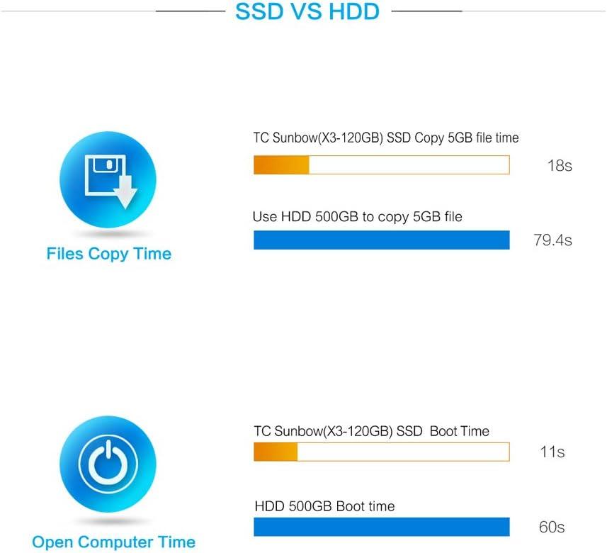 TCSUNBOW 120 GB 128 GB de 2,5 Pulgadas SSD con 128 MB de Memoria ...