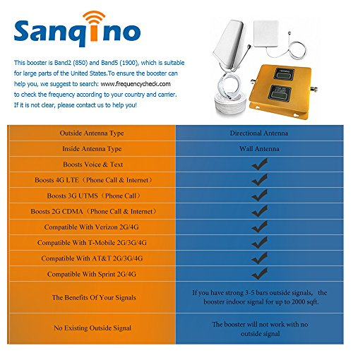 Sanqino Home 2G/3G/4G Dual Display Cell Phone Signal Booster 850MHz/1900MHz Dual Band Mobile Repeater For 2G/4G Verizon,Sprint,U.S. Cellular 2G/3G/4G T-Mobile,AT&T by Sanqino (Image #3)