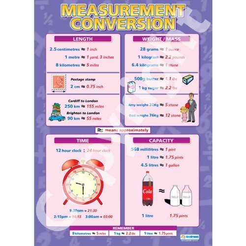Measurement Conversion Math Educational Chart in high gloss paper Ships 5-10 Days