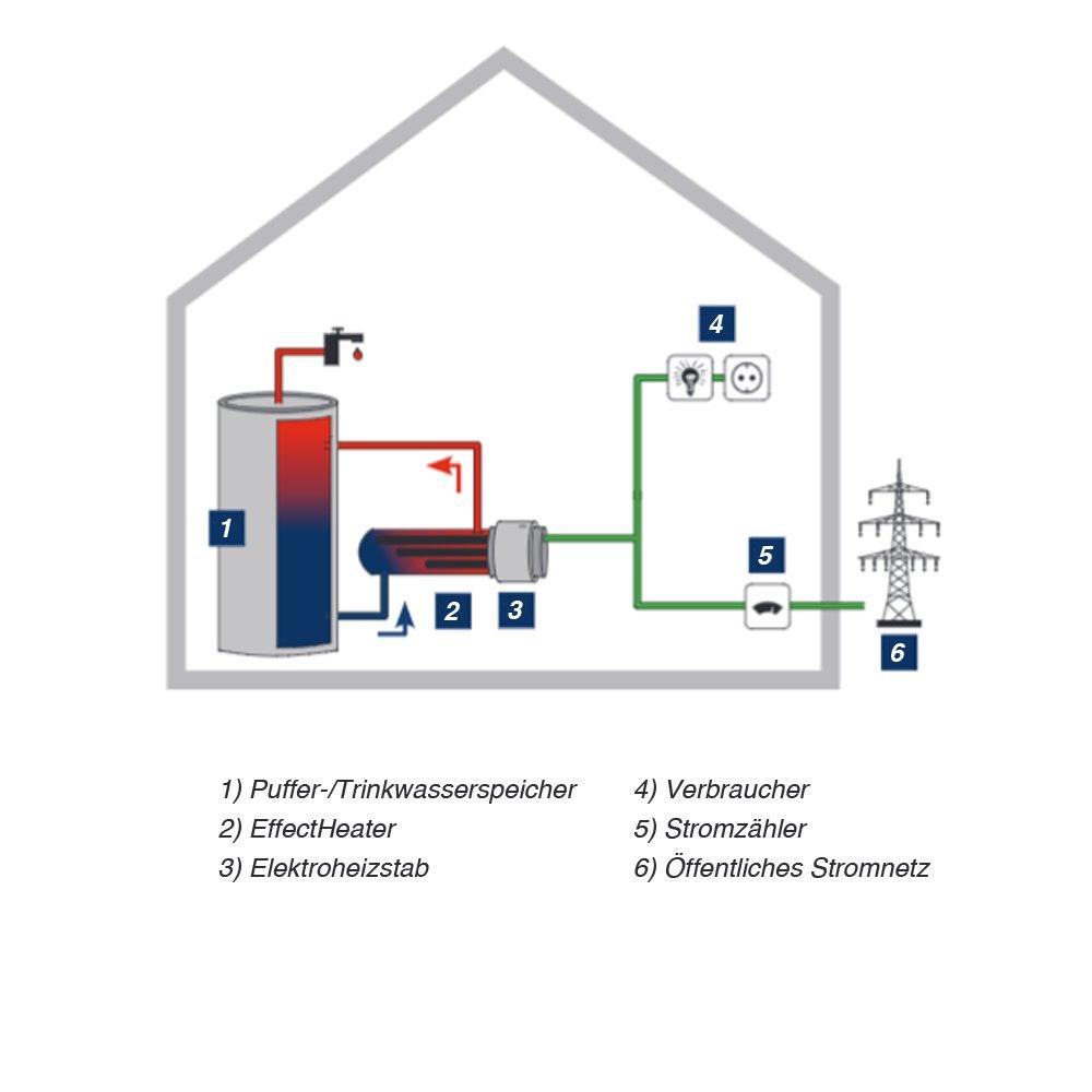 EffectHeater 3 KW TWL Heizstab EffectHeater-AC 2-3-4,5-6 kW // Elektroheizstab Heizpatrone 230 Volt 400 Volt 230 Volt