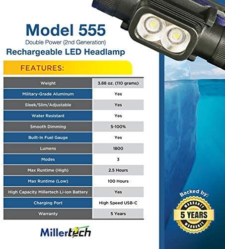 Double Power Rechargeable CREE LED Headlamp 1800 Lumens using high capacity 3500mah Samsung Cell 2nd Generation with USB-C Charging cable MillerTech #555