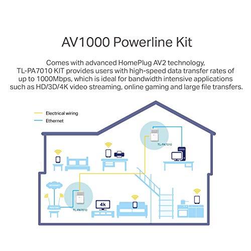 TP-Link AV1000 Powerline Ethernet Adapter - Gigabit Port, Plug&Play, Power Saving(TL-PA7010 KIT) by TP-LINK (Image #2)