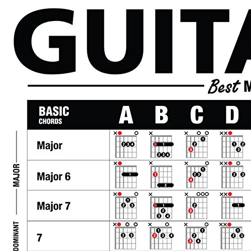 Amazon Guitar Reference Poster Is An Educational Reference