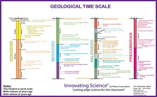 11 x17 laminated color coded geology time scale poster by