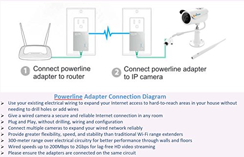 TriVision 1080P HD Security Camera Outdoor POE WiFi with