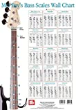 Mel Bay's Bass Scale Wall Chart