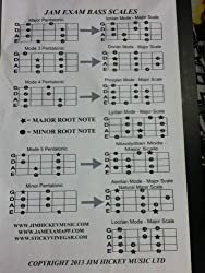 Bass Guitar Scales (English Edition)