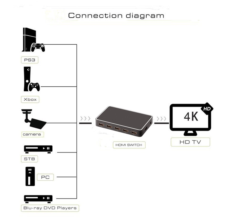 hdmi switch diagram   19 wiring diagram images