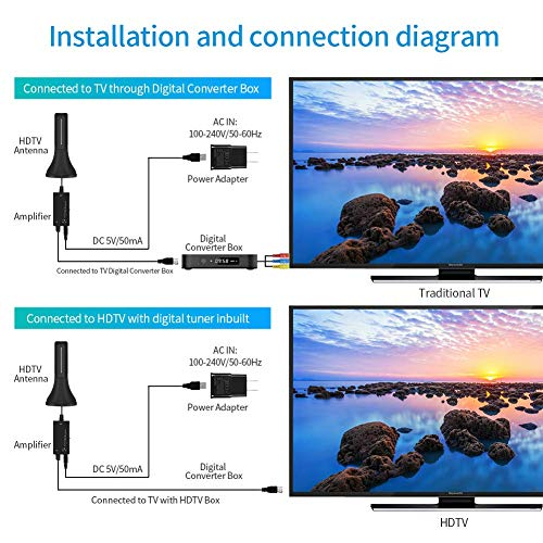 HDTV Antenna - Newest Portable Indoor Digital Antenna, 50 Mile Long Range with Amplifier Signal Booster for 4K HD VHF UHF Local TV Channels with 13ft Coaxial Cable Support All Television