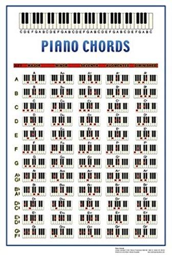 Piano Chords Poster Print 5588 X 8636 Cm Amazon Kitchen