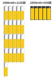 白品と黒品,自己放電特性と使用回数