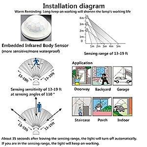 GLW 50W Motion Sensor Light LED Security Outdoor Flood Light,Daylight White IP65 Waterproof Lights,4500 Lumen,150W HPS Bulb Equivalent,for Parking Lots,Gardens,Warehouses
