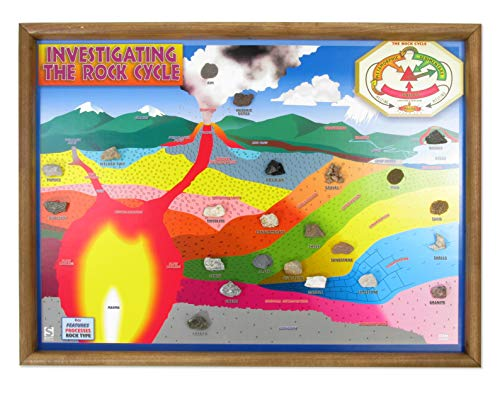 American Educational Multicolor Investigating Rock Cycle Chart, 24