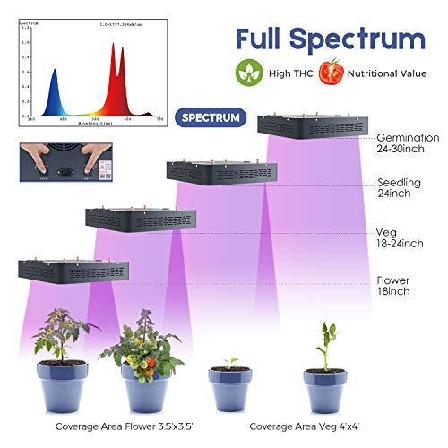 Top 6 Best Led Light For 4x4 Grow Tent In 2019 Reviews