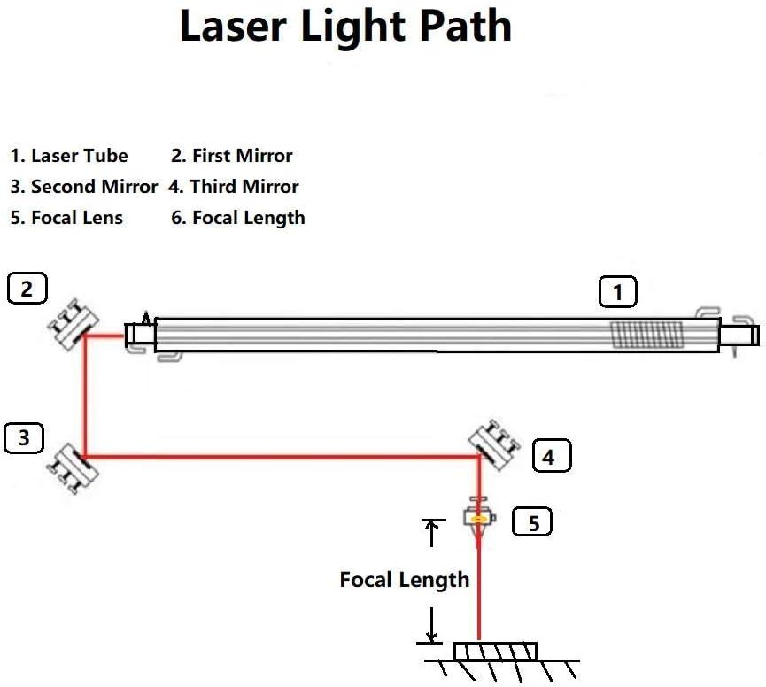 SenTECH Obiettivo focale CO2 Diam 18mm FL 2 2//50.8mm per Incisione di Macchine da Taglio e Taglio Laser