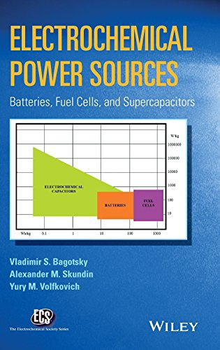 (Electrochemical Power Sources: Batteries, Fuel Cells, and Supercapacitors (The ECS Series of Texts and Monographs))