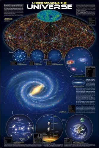 The Universe Educational Astronomy Poster 24 x 36 inches