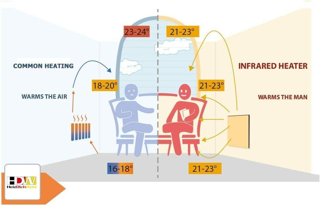 Infrarotheizung Deckenheizung Thermostat Heizung Infrarotheiz 300-1000 Watt IR