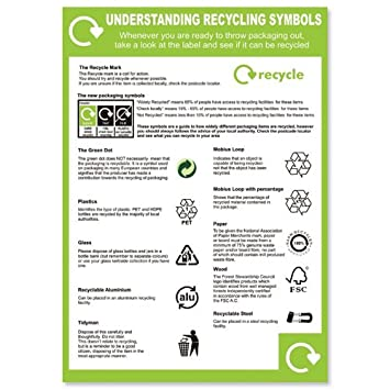 Sseco Understanding Recycling Symbols Poster Pvc 420x595mm Ref Env11