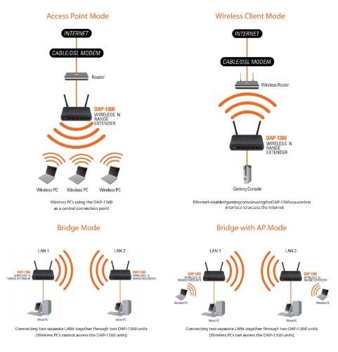 D Link Dap 1360 Wireless N Repeater Amazonde Computer Zubehör