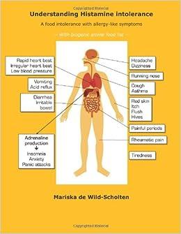Histamine Allergy Food List