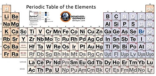 Giant periodic table of the elements simplified amazon giant periodic table of the elements simplified urtaz