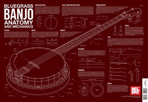 (Bluegrass Banjo Anatomy and Mechanics Wall Chart)