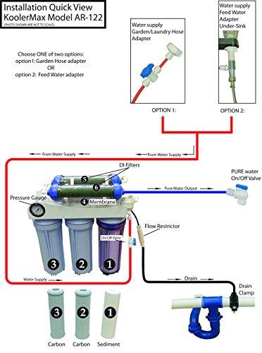 Koolermax Ar 122 6 Stage Ro Di Aquarium Reef Ro System 80