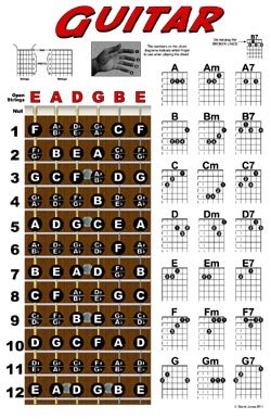 Amazon com guitar fretboard and chord chart instructional poster