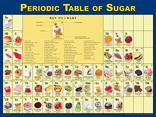 Learning ZoneXpress Periodic Table of Sugar Poster, 18 x 24 in, Laminated