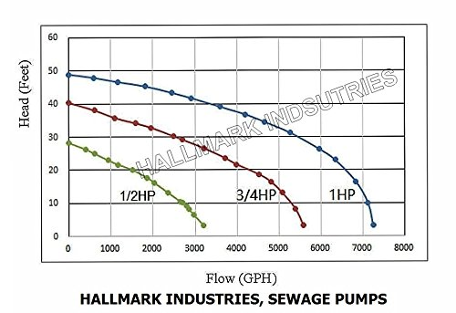Hallmark Industries MA0387X-8 Sewage Pump with Float Switch, 5600 gpm, Stainless Steel, Heavy Duty, 3/4 hp, 115V, 38' Lift, 20' Cable by Hallmark Industries (Image #8)