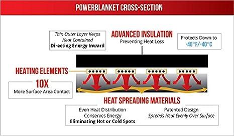 powerblanket BB200 de EU aislado tonelada calefactora ...
