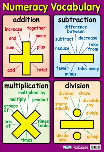 Grindstore Laminated Numeracy Vocabulary Talking Maths Mini Poster 40x60cm