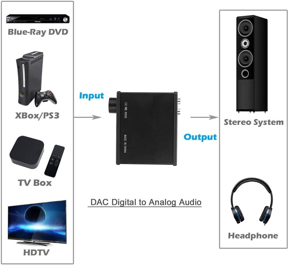 Amplificador de Audio, 2XRCA HDMI Audio Extractor 2 Canales Receptor Estéreo Amplificador de Auriculares con Adaptador de Corriente Universal de 100V-240V: Amazon.es: Electrónica
