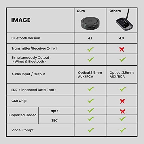 Bluetooth Transmitter and Receiver, 2-in-1aptX Low Latency 3.5mm Bluetooth 4.1 Wireless Stereo Audio Adapter for Home TV, PC, Headphones, Speaker, Car by ACSUN (Image #4)