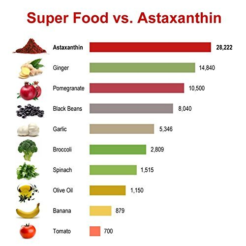 Astaxanthin PRO, Astaxanthin Pills Rejuvenate & Revitalize Your Body The ONLY Astaxanthin Supplement with Type-II Collagen Krill Oil Omega-3 & NAC for Anti-Oxidant Anti-Inflammation Power 60 Capsules by BE+ (Image #7)